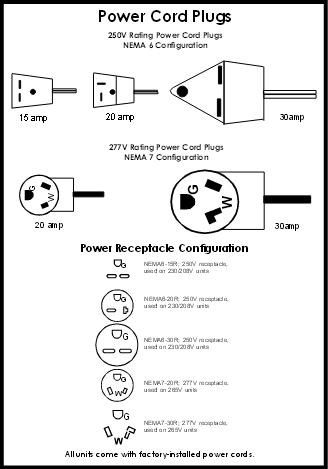 Ptac plug types